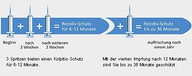 Hpv impfung zeitraum