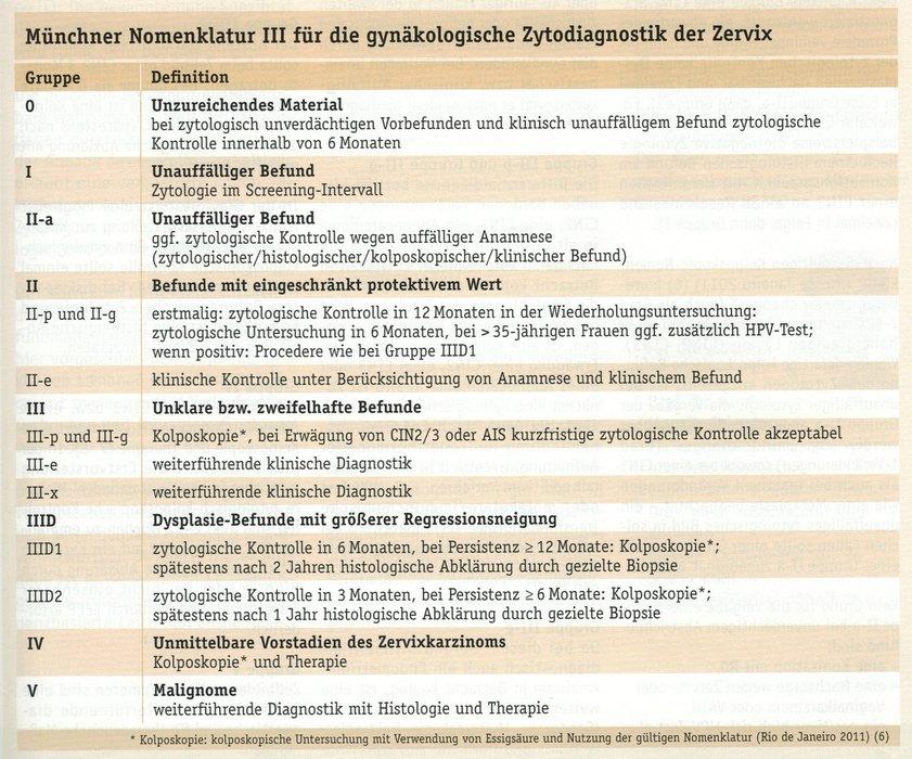 Dr Med Gackowski Weimann Gyn 228 Kologische Pr 228 Vention
